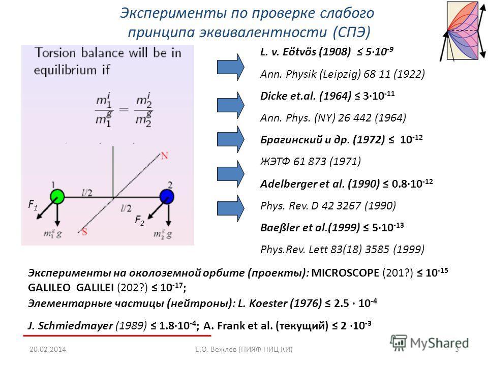 Эксперименты по проверке слабого принципа эквивалентности (СПЭ) L. v. Eötvös (1908) 510 -9 Ann. Physik (Leipzig) 68 11 (1922) Dicke et.al. (1964) 310 -11 Ann. Phys. (NY) 26 442 (1964) Брагинский и др. (1972) 10 -12 ЖЭТФ 61 873 (1971) Adelberger et al