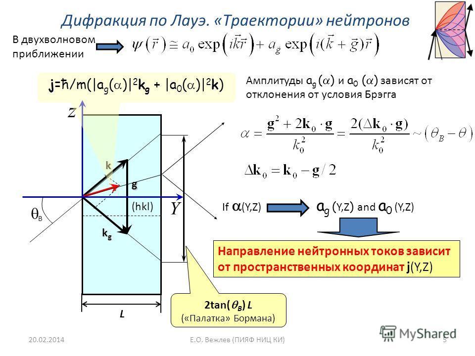 Дифракция по Лауэ. «Траектории» нейтронов (hkl) k kgkgkgkg g Y z B jk g k j=ћ/m(|a g ( )| 2 k g + |a 0 ( )| 2 k) 2tan( B ) L («Палатка» Бормана) Направление нейтронных токов зависит от пространственных координат j(Y,Z) Амплитуды a g ( ) и a 0 ( ) зав