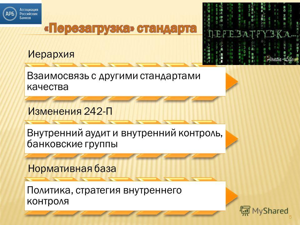 5 Иерархия Взаимосвязь с другими стандартами качества Изменения 242-П Внутренний аудит и внутренний контроль, банковские группы Нормативная база Политика, стратегия внутреннего контроля