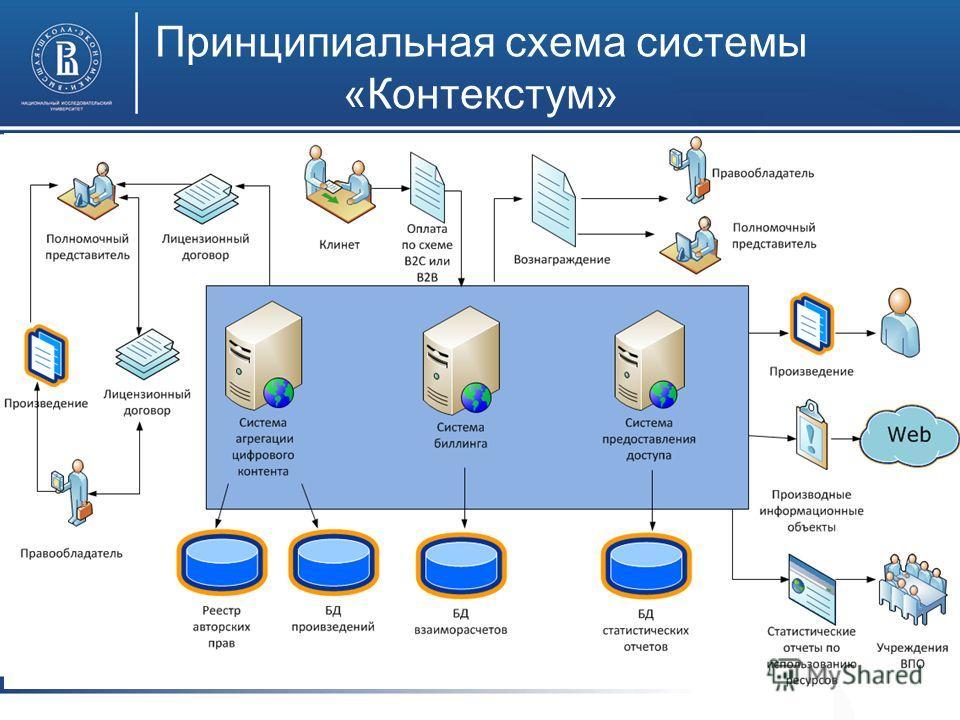 Принципиальная схема системы «Контекстум»