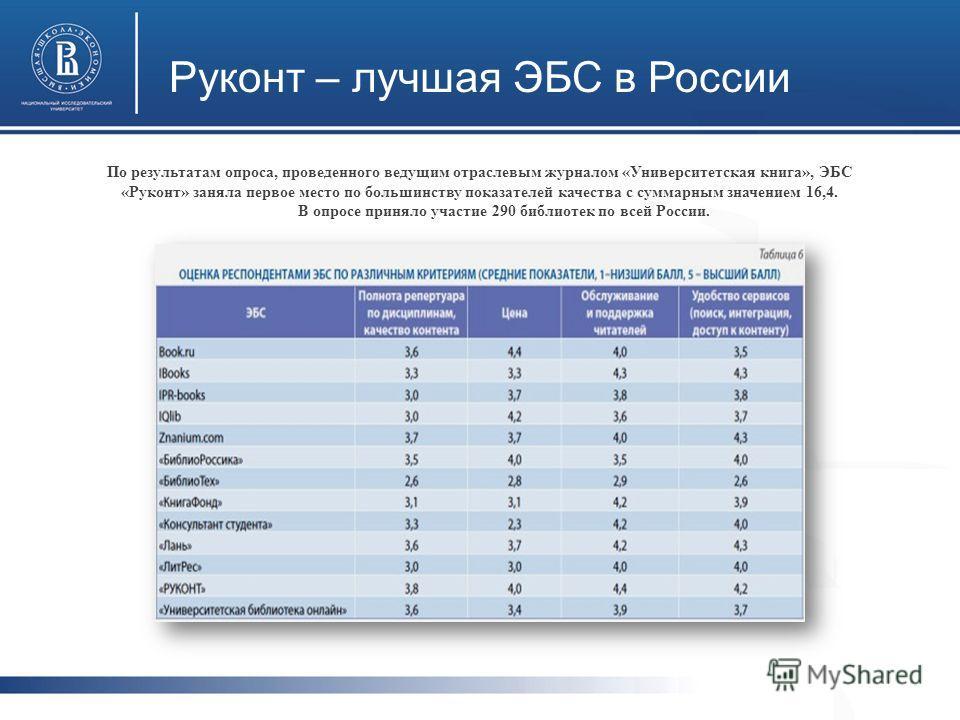 Руконт – лучшая ЭБС в России По результатам опроса, проведенного ведущим отраслевым журналом «Университетская книга», ЭБС «Руконт» заняла первое место по большинству показателей качества с суммарным значением 16,4. В опросе приняло участие 290 библио
