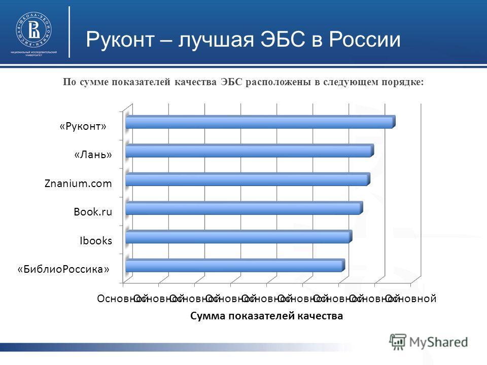 Руконт – лучшая ЭБС в России По сумме показателей качества ЭБС расположены в следующем порядке: