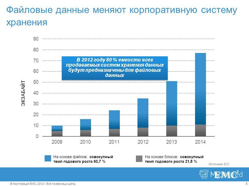 5© Корпорация EMC, 2012 г. Все права защищены. Файловые данные меняют корпоративную систему хранения Источник: IDC На основе файлов: совокупный темп годового роста 60,7 % На основе блоков: совокупный темп годового роста 21,8 % ЭКЗАБАЙТ В 2012 году 80