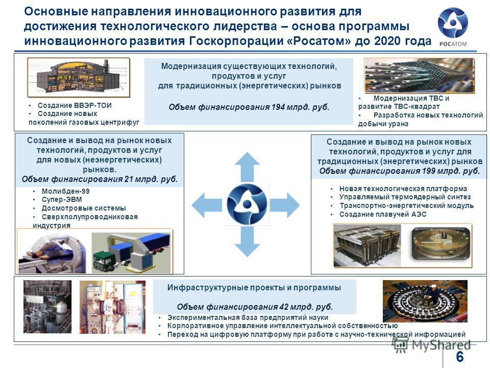 6 Основные направления инновационного развития для достижения технологического лидерства – основа программы инновационного развития Госкорпорации «Росатом» до 2020 года Модернизация существующих технологий, продуктов и услуг для традиционных (энергет
