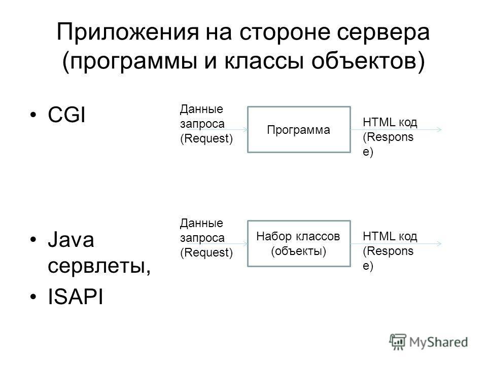 Приложения на стороне сервера (программы и классы объектов) CGI Java cервлеты, ISAPI Программа Данные запроса (Request) HTML код (Respons e) Набор классов (объекты) Данные запроса (Request) HTML код (Respons e)