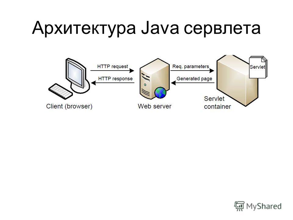 Архитектура Java сервлета