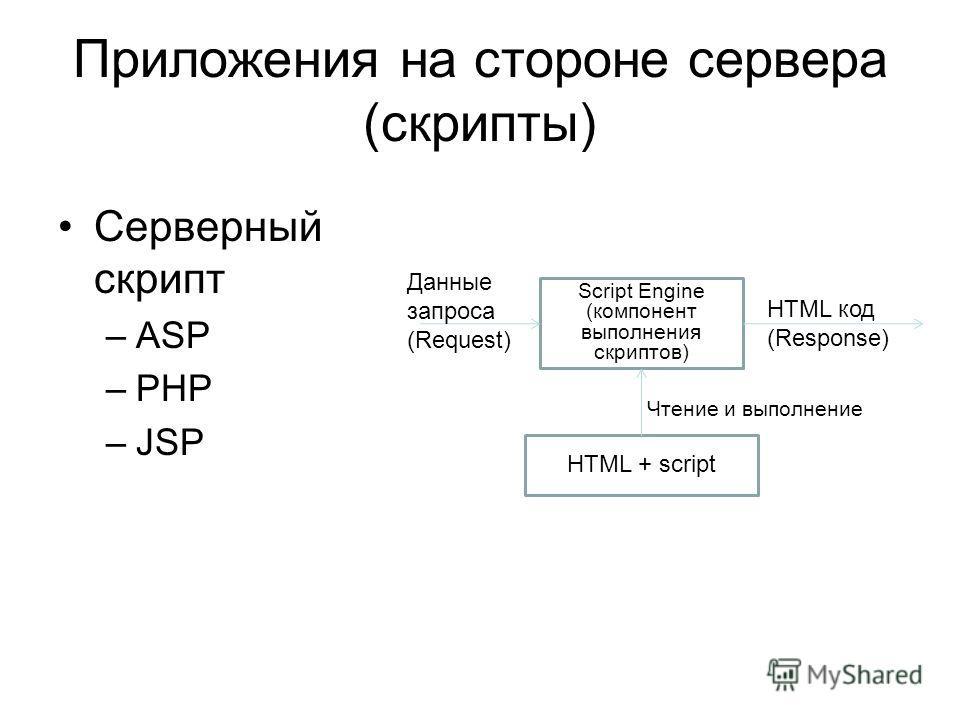 Приложения на стороне сервера (скрипты) Серверный скрипт –ASP –PHP –JSP Script Engine (компонент выполнения скриптов) Данные запроса (Request) HTML код (Response) HTML + script Чтение и выполнение