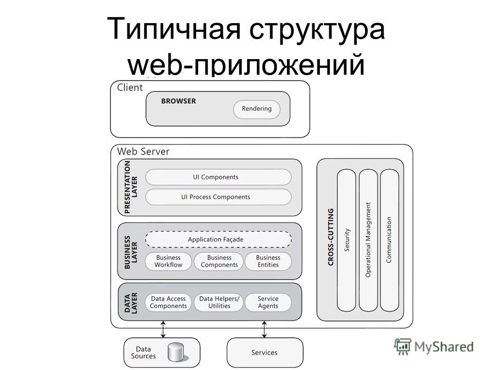 Типичная структура web-приложений