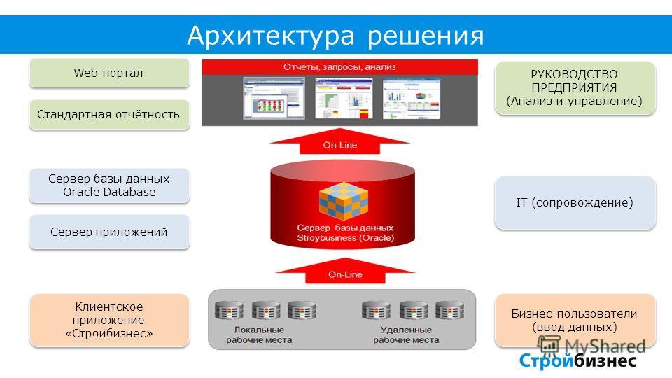 Архитектура решения Web-портал Стандартная отчётность Сервер базы данных Oracle Database Клиентское приложение «Стройбизнес» Сервер приложений Бизнес-пользователи (ввод данных) Бизнес-пользователи (ввод данных) IT (сопровождение) РУКОВОДСТВО ПРЕДПРИЯ