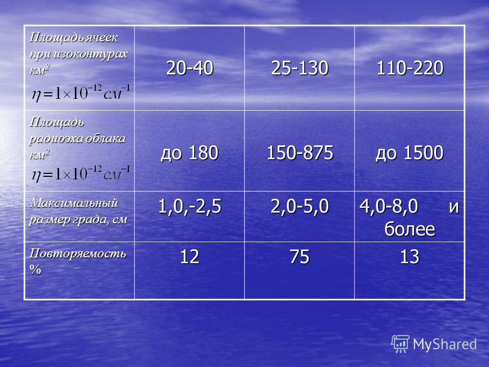 Площадь ячеек при изоконтурах км 2 20-4025-130110-220 Площадь радиоэха облака км 2 до 180 150-875 до 1500 Максимальный размер града, см 1,0,-2,52,0-5,0 4,0-8,0 и более Повторяемость % 127513