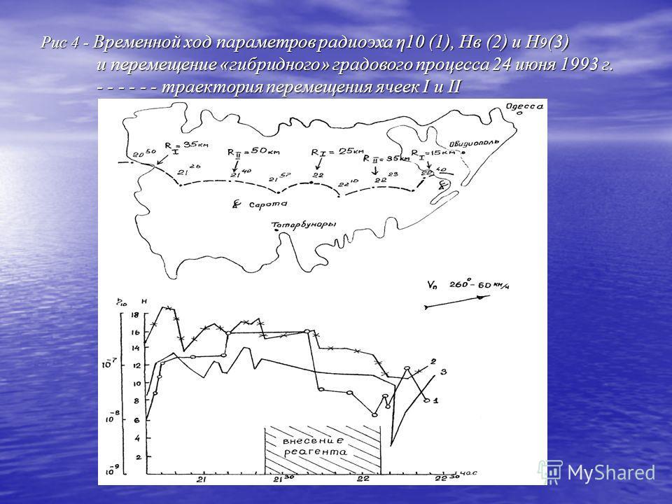Рис 4 - Временной ход параметров радиоэха η10 (1), Нв (2) и Н 9 (3) и перемещение «гибридного» градового процесса 24 июня 1993 г. - - - - - - траектория перемещения ячеек I и II