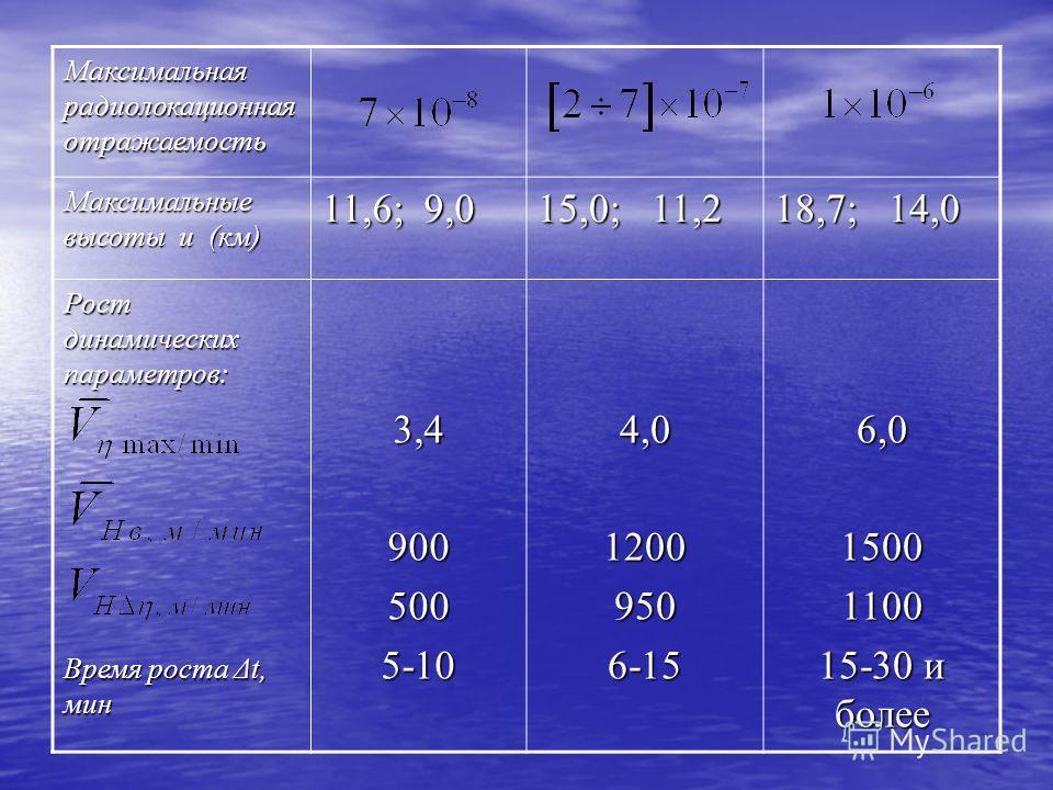 Максимальная радиолокационная отражаемость Максимальные высоты и (км) 11,6; 9,0 15,0; 11,2 18,7; 14,0 Рост динамических параметров: Время роста Δt, мин 3,49005005-104,012009506-156,015001100 15-30 и более