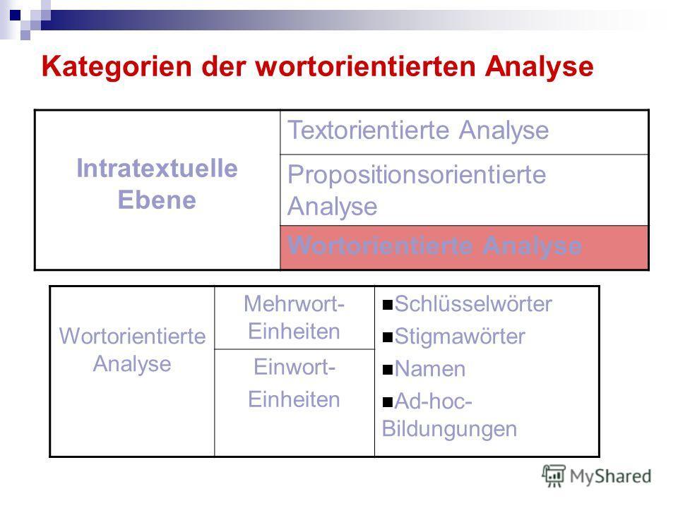 Kategorien der wortorientierten Analyse Intratextuelle Ebene Textorientierte Analyse Propositionsorientierte Analyse Wortorientierte Analyse Mehrwort- Einheiten Schlüsselwörter Stigmawörter Namen Ad-hoc- Bildungungen Einwort- Einheiten