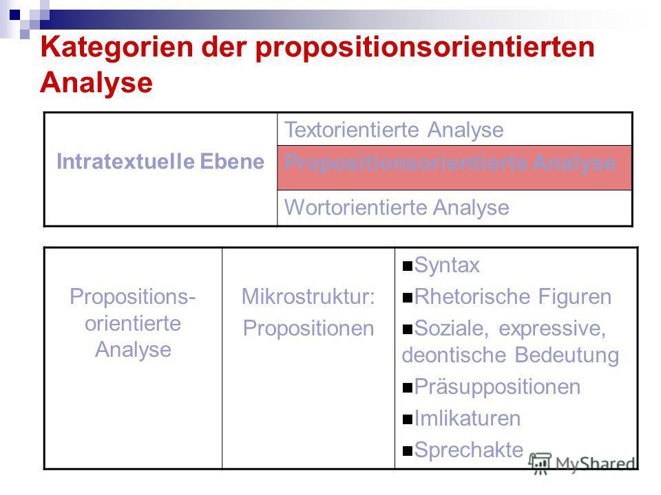 Kategorien der propositionsorientierten Analyse Intratextuelle Ebene Textorientierte Analyse Propositionsorientierte Analyse Wortorientierte Analyse Propositions- orientierte Analyse Mikrostruktur: Propositionen Syntax Rhetorische Figuren Soziale, ex