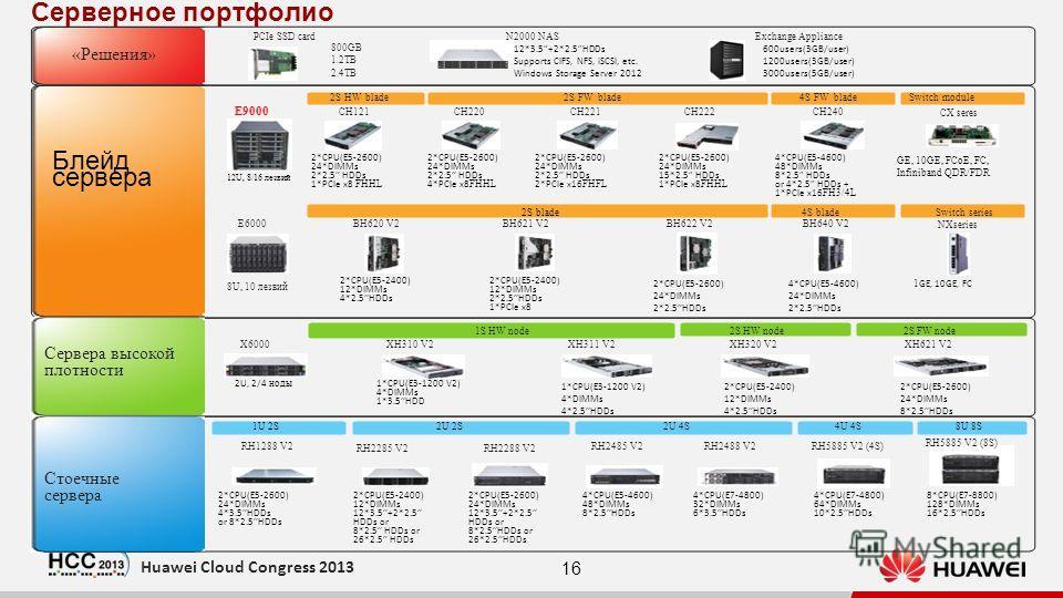 16 Huawei Cloud Congress 2013 Сервера высокой плотности 2S FW node XH320 V2 2S HW node1S HW node XH311 V2 800GB 1.2TB 2.4TB PCIe SSD card «Решения» Exchange ApplianceN2000 NAS RH1288 V2 X6000 2U 4S RH2488 V2RH2485 V2 4U 4S RH5885 V2 (4S) XH621 V2 RH5