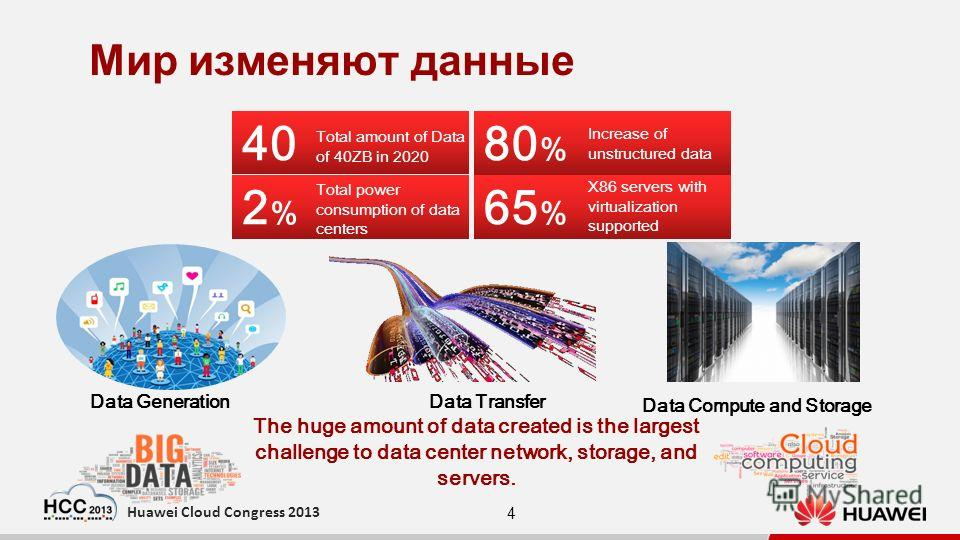 4 Huawei Cloud Congress 2013 Мир изменяют данные 40 Total amount of Data of 40ZB in 2020 65 % X86 servers with virtualization supported 80 % Increase of unstructured data 2%2% Total power consumption of data centers The huge amount of data created is