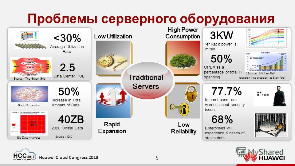 5 Huawei Cloud Congress 2013 Проблемы серверного оборудования Low Utilization High Power Consumption Rapid Expansion Low Reliability Traditional Servers Source Michael Bell, research vice president at Stamford