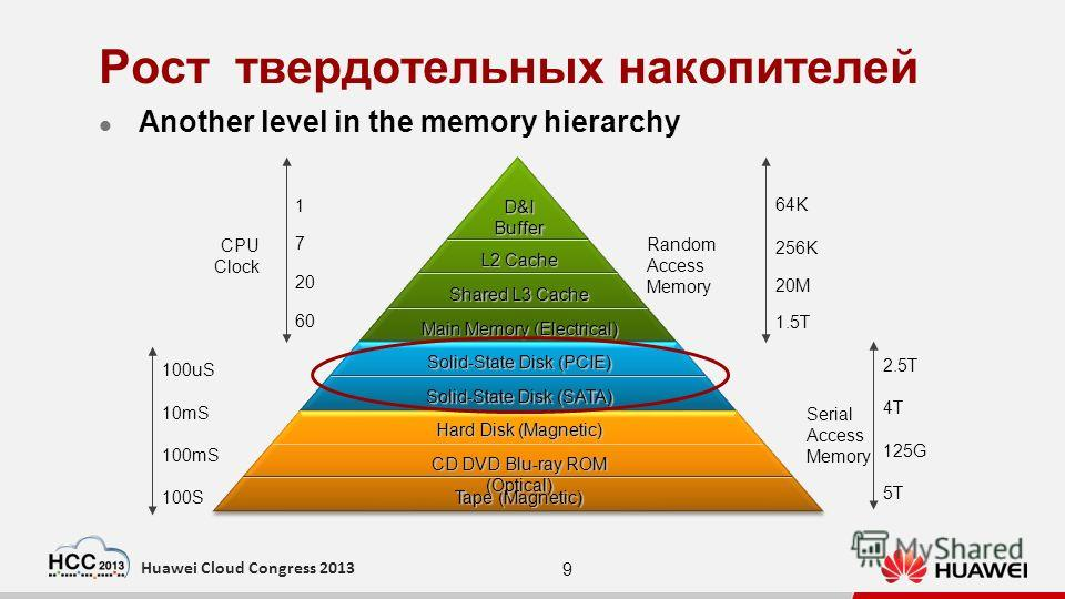 9 Huawei Cloud Congress 2013 Рост твердотельных накопителей Another level in the memory hierarchy Hard Disk (Magnetic) Solid-State Disk (PCIE) Main Memory (Electrical) Shared L3 Cache L2 Cache D&IBuffer Solid-State Disk (PCIE) Solid-State Disk (SATA)