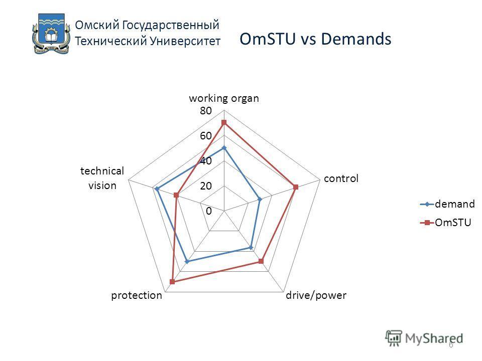 Омский Государственный Технический Университет 6 OmSTU vs Demands