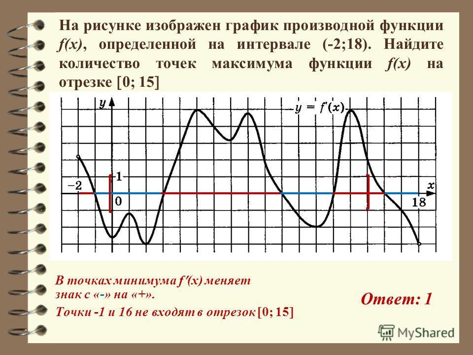 На рисунке изображен график производной функции f(x), определенной на интервале (-2;18). Найдите количество точек максимума функции f(x) на отрезке 0; 15 В точках минимума f (x) меняет знак с «-» на «+». Точки -1 и 16 не входят в отрезок 0; 15 Ответ: