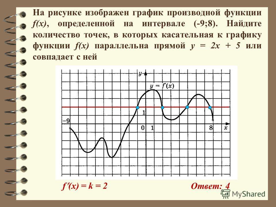 На рисунке изображен график производной функции f(x), определенной на интервале (-9;8). Найдите количество точек, в которых касательная к графику функции f(x) параллельна прямой y = 2x + 5 или совпадает с ней Ответ: 4 f (x) = k = 2