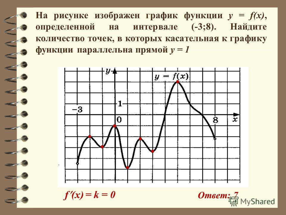 На рисунке изображен график функции y = f(x), определенной на интервале (-3;8). Найдите количество точек, в которых касательная к графику функции параллельна прямой y = 1 f (x) = k = 0 Ответ: 7