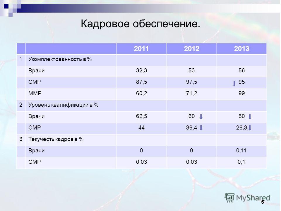 5 Кадровое обеспечение. 201120122013 1Укомплектованность в % Врачи32,35356 СМР87,597,595 ММР60,271,299 2Уровень квалификации в % Врачи62,56050 СМР4436,426,3 3Текучесть кадров в % Врачи000,11 СМР0,03 0,1
