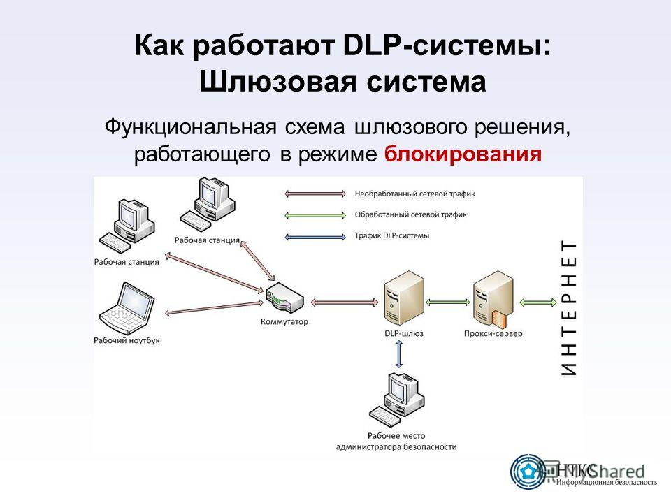 Как работают DLP-системы: Шлюзовая система Функциональная схема шлюзового решения, работающего в режиме блокирования