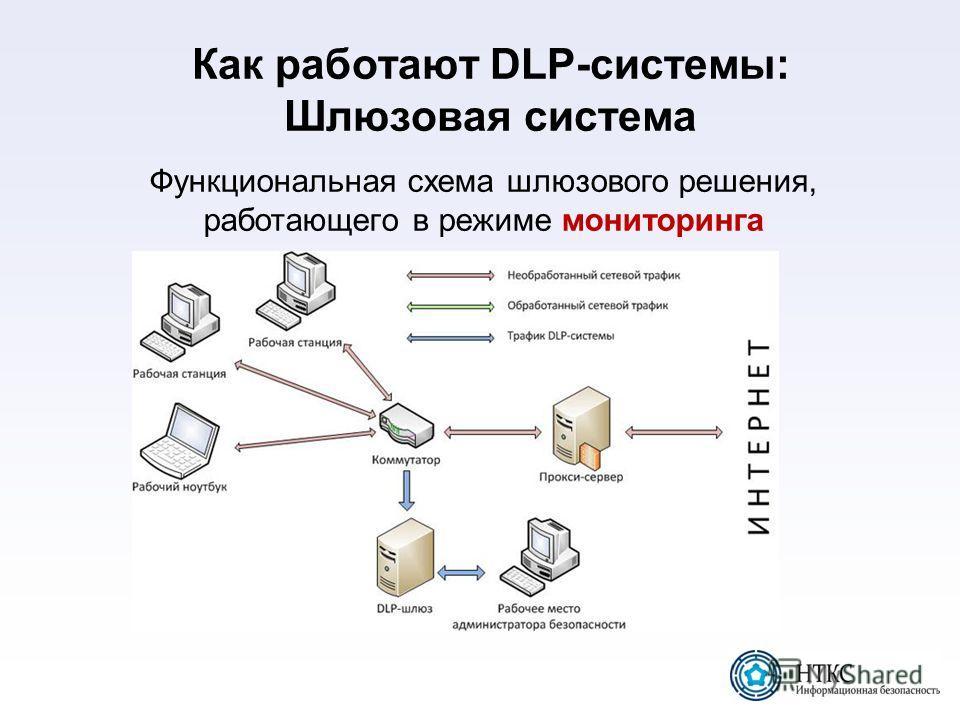 Как работают DLP-системы: Шлюзовая система Функциональная схема шлюзового решения, работающего в режиме мониторинга