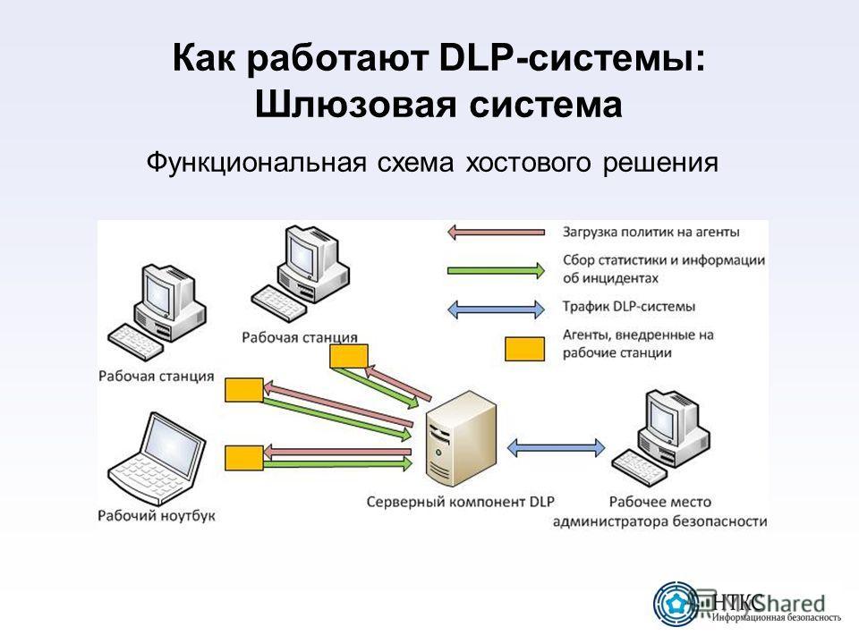 Как работают DLP-системы: Шлюзовая система Функциональная схема хостового решения