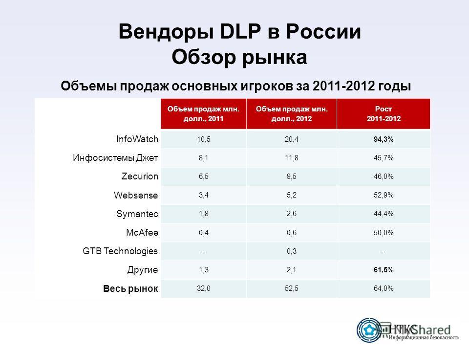 Вендоры DLP в России Обзор рынка Объемы продаж основных игроков за 2011-2012 годы Объем продаж млн. долл., 2011 Объем продаж млн. долл., 2012 Рост 2011-2012 InfoWatch 10,520,494,3% Инфосистемы Джет 8,111,845,7% Zecurion 6,59,546,0% Websense 3,45,252,