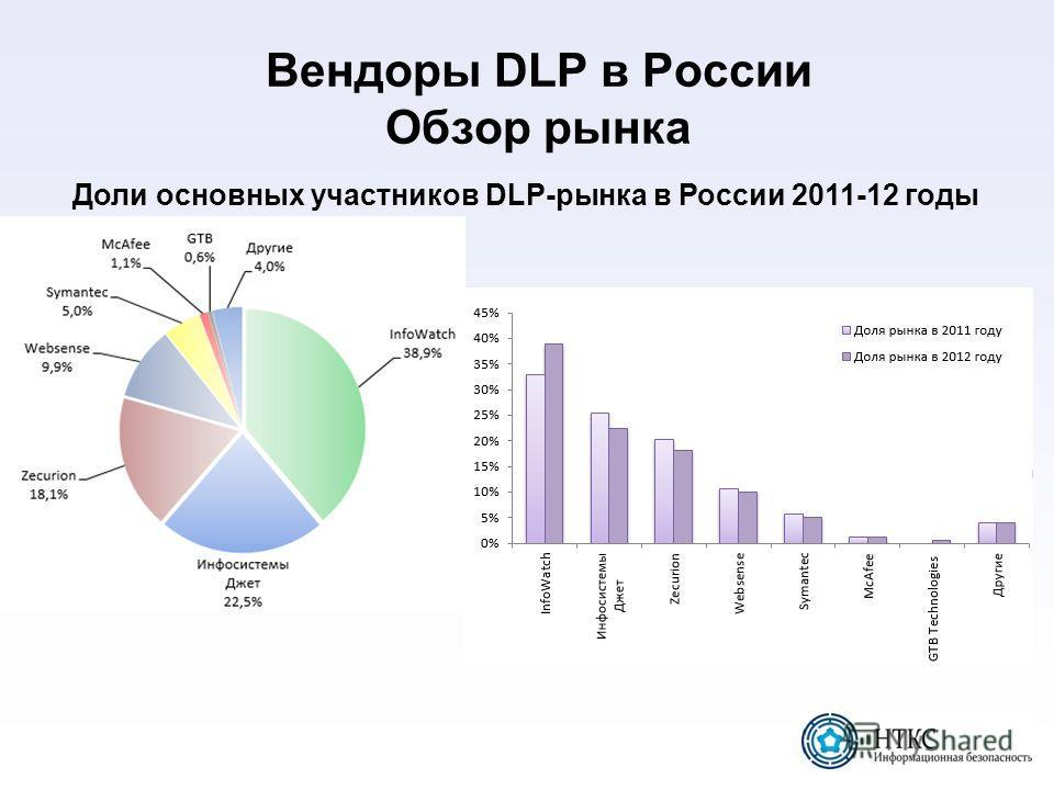 Вендоры DLP в России Обзор рынка Доли основных участников DLP-рынка в России 2011-12 годы