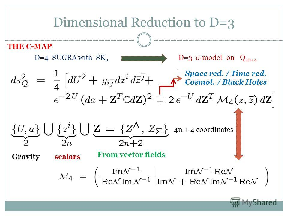 Dimensional Reduction to D=3 D=4 SUGRA with SK n D=3 -model on Q 4n+4 4n + 4 coordinates Gravity From vector fields scalars Metric of the target manifold THE C-MAP Space red. / Time red. Cosmol. / Black Holes