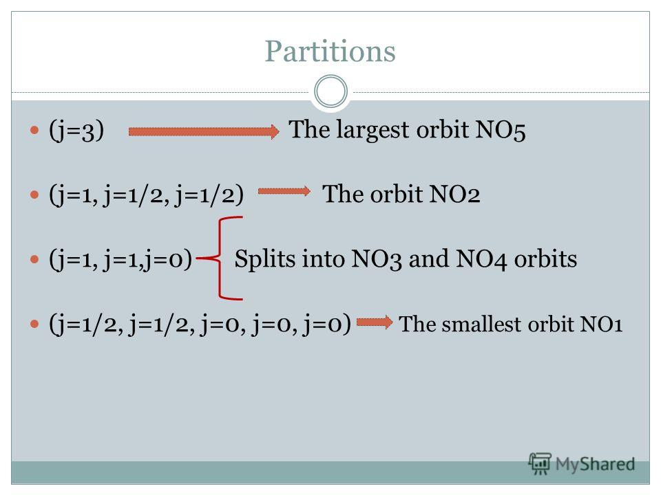 Partitions (j=3) The largest orbit NO5 (j=1, j=1/2, j=1/2) The orbit NO2 (j=1, j=1,j=0) Splits into NO3 and NO4 orbits (j=1/2, j=1/2, j=0, j=0, j=0) The smallest orbit NO1