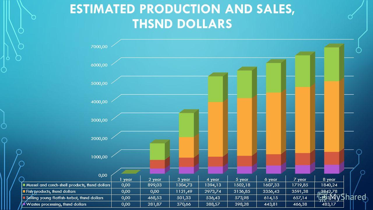 ESTIMATED PRODUCTION AND SALES, THSND DOLLARS