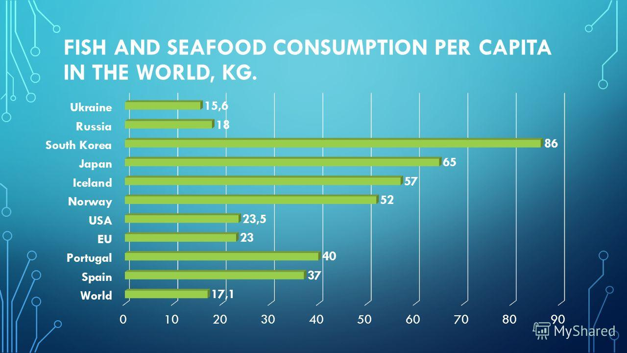 FISH AND SEAFOOD CONSUMPTION PER CAPITA IN THE WORLD, KG.