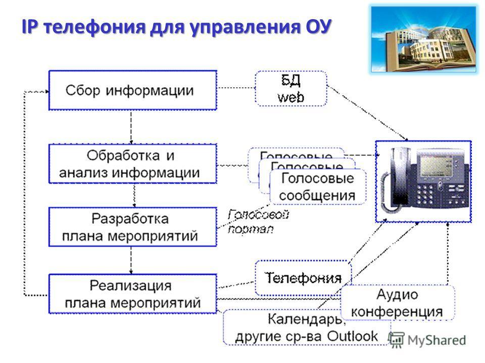 IP телефония для управления ОУ