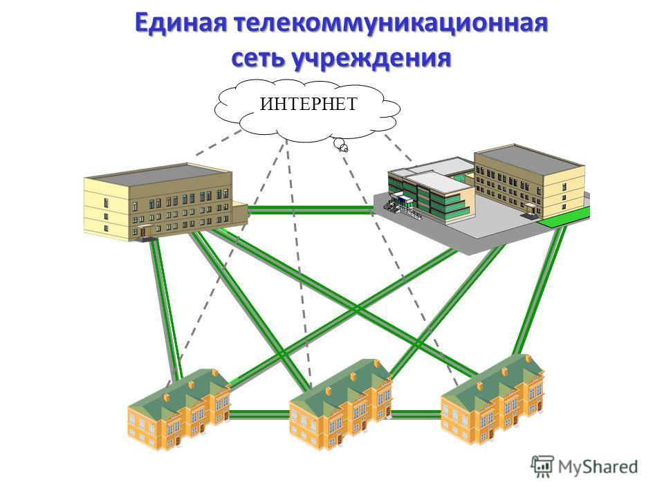 Единая телекоммуникационная сеть учреждения ИНТЕРНЕТ