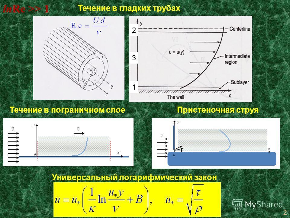 1 2 3 2 Течение в гладких трубах lnRe >> 1 Течение в пограничном слоеПристеночная струя Универсальный логарифмический закон