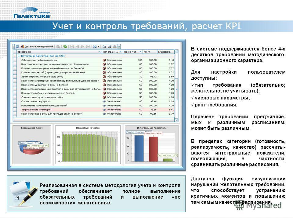 Учет и контроль требований, расчет KPI В системе поддерживается более 4-х десятков требований методического, организационного характера. Для настройки пользователем доступны: тип требования (обязательно; желательно; не учитывать); числовые параметры;