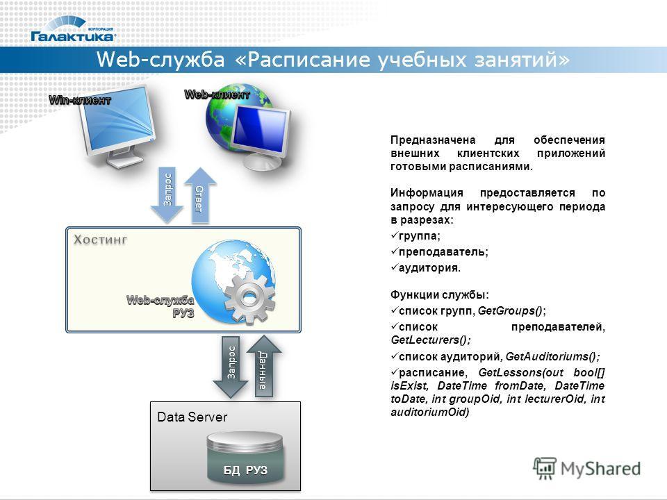 Data Server Web-служба «Расписание учебных занятий» Предназначена для обеспечения внешних клиентских приложений готовыми расписаниями. Информация предоставляется по запросу для интересующего периода в разрезах: группа; преподаватель; аудитория. Функц