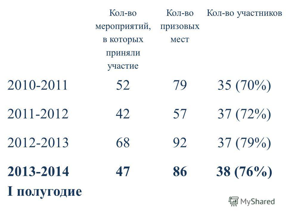 Кол-во мероприятий, в которых приняли участие Кол-во призовых мест Кол-во участников 2010-2011527935 (70%) 2011-2012425737 (72%) 2012-2013689237 (79%) 2013-2014 I полугодие 478638 (76%)
