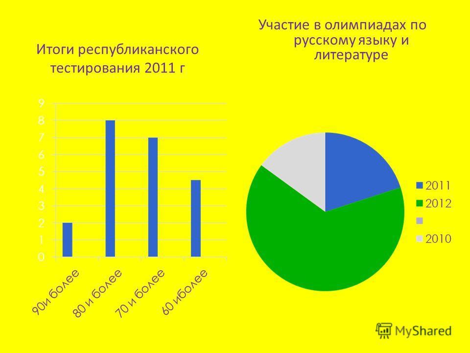 Итоги республиканского тестирования 2011 г Участие в олимпиадах по русскому языку и литературе