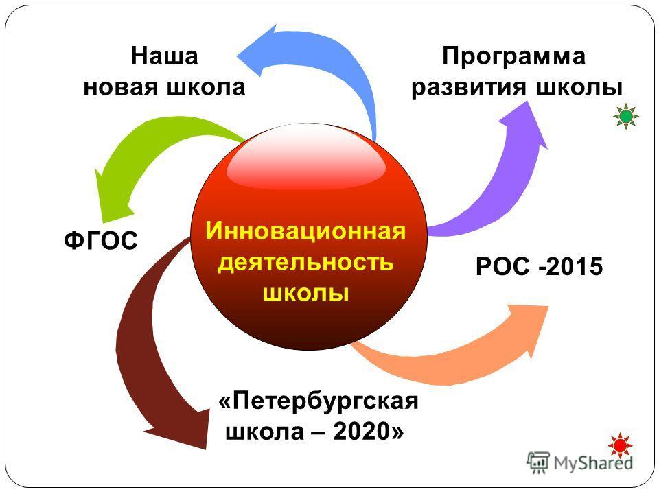 РОС -2015 Наша новая школа «Петербургская школа – 2020» Программа развития школы Инновационная деятельность школы ФГОС