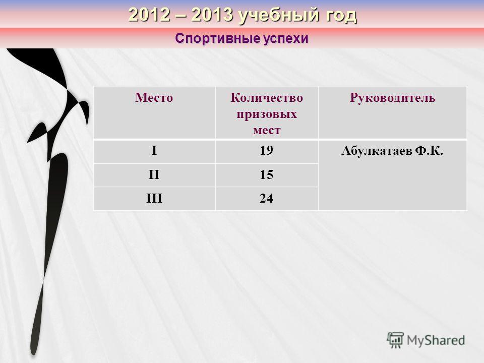 2012 – 2013 учебный год Спортивные успехи МестоКоличество призовых мест Руководитель I19Абулкатаев Ф.К. II15 III24