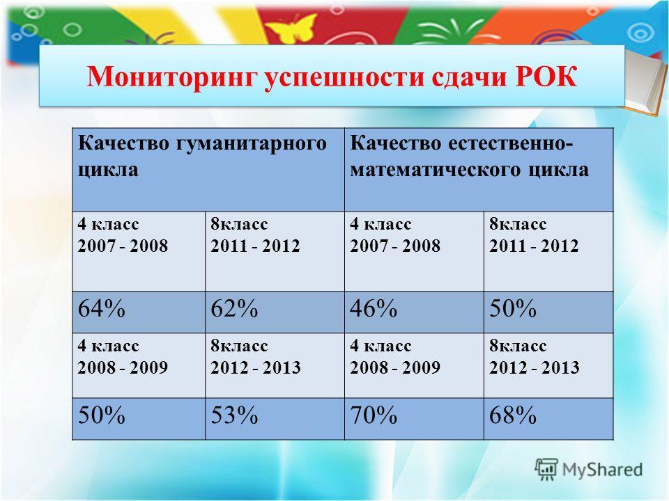 Мониторинг успешности сдачи РОК Качество гуманитарного цикла Качество естественно- математического цикла 4 класс 2007 - 2008 8класс 2011 - 2012 4 класс 2007 - 2008 8класс 2011 - 2012 64%62%46%50% 4 класс 2008 - 2009 8класс 2012 - 2013 4 класс 2008 -