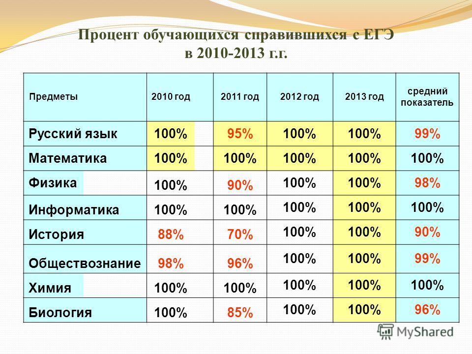 Процент обучающихся справившихся с ЕГЭ в 2010-2013 г.г. Предметы 2010 год 2011 год2012 год2013 год средний показатель Русский язык100% 95%100% 99% Математика100% Физика 100% 90% 100% 98% Информатика100% История88% 70% 100% 90% Обществознание98% 96% 1