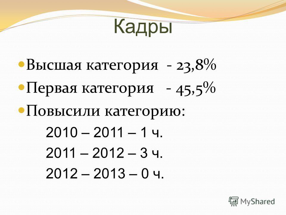 Кадры Высшая категория - 23,8% Первая категория - 45,5% Повысили категорию: 2010 – 2011 – 1 ч. 2011 – 2012 – 3 ч. 2012 – 2013 – 0 ч.