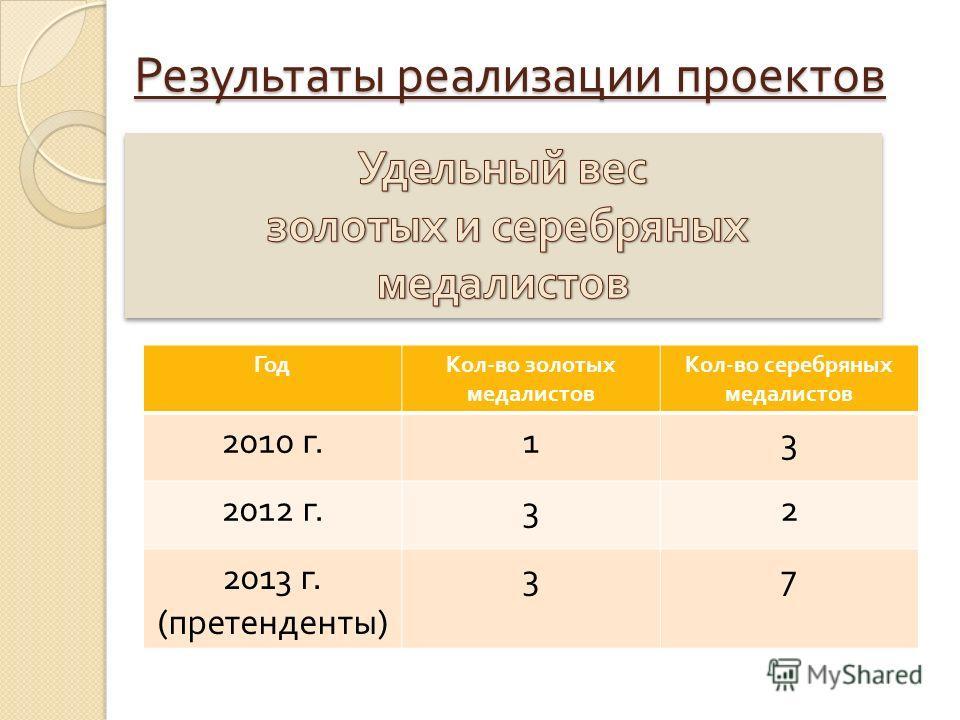 Результаты реализации проектов ГодКол - во золотых медалистов Кол - во серебряных медалистов 2010 г. 13 2012 г. 32 2013 г. ( претенденты ) 37