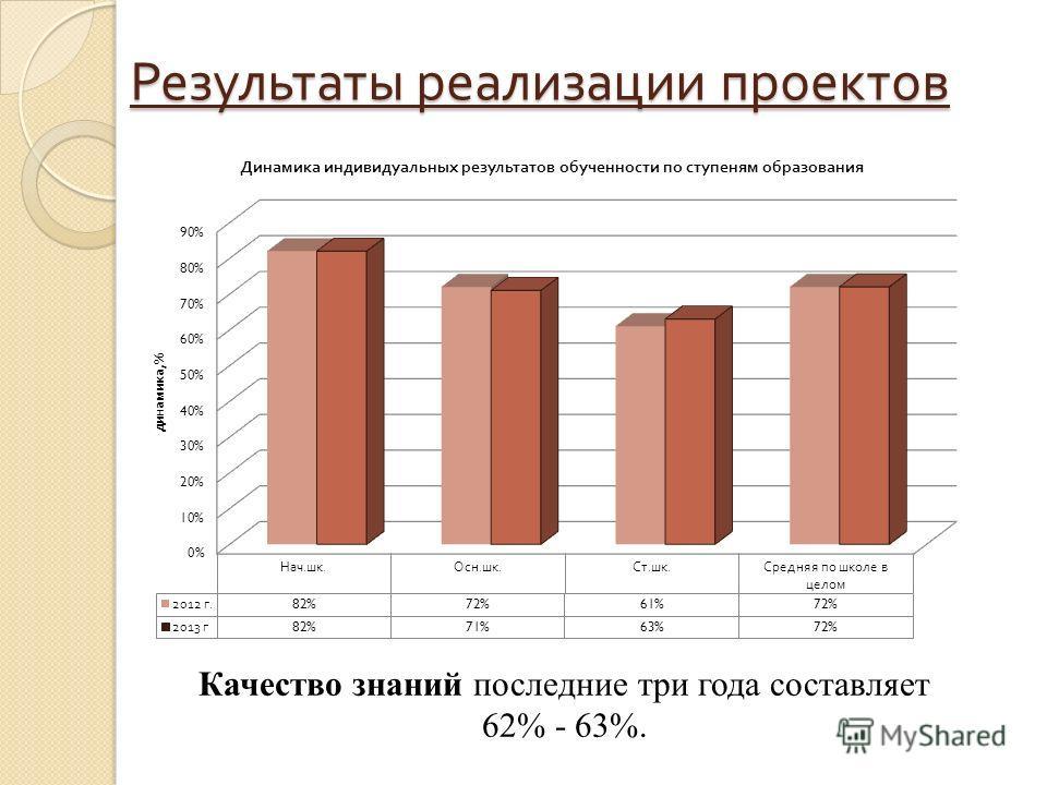 Результаты реализации проектов Качество знаний последние три года составляет 62% - 63%.